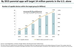 By 2015 Parental Apps Will Target 14 Million Parents In The U.S.