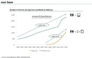App user base is growing 15X faster than stationary internet user base