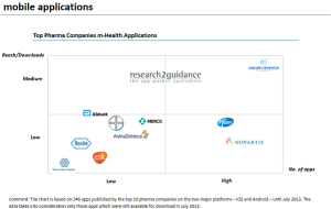 Pharma Companies Far From Realizing Their App Market Potential