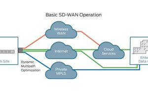 3 Hidden Benefits of SD Wan