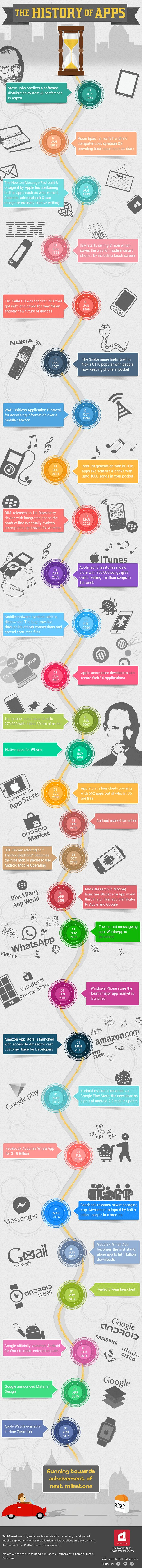 Infographics-Histroy-of-Apps